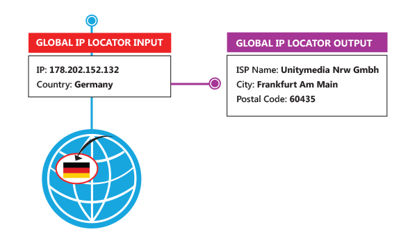 IP Location API - Geotargeting - Australia
