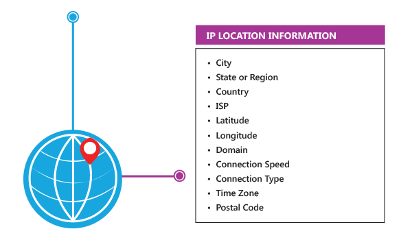 IP Location API - Prevent Fraud, Password Sharing & Abuse of Service