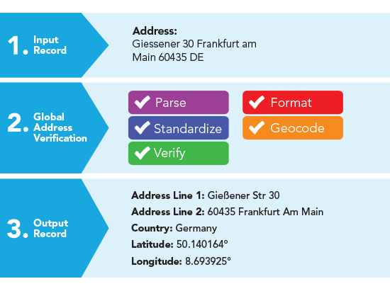 Address Verification - Try Address Verification - Germany
