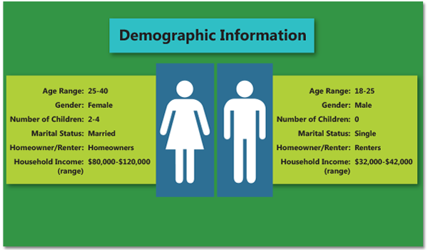 Melissa's Demographic Data File Appends Vital Consumer Data Elements.