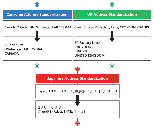 Global Address Standardization - Deliver Anywhere Easily with consistent address formatting