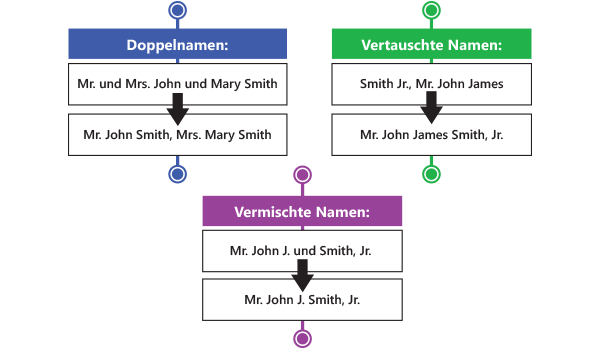 Name Verification - Name Parsing - Germany