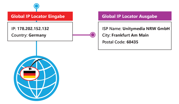 IP Location API - Geotargeting