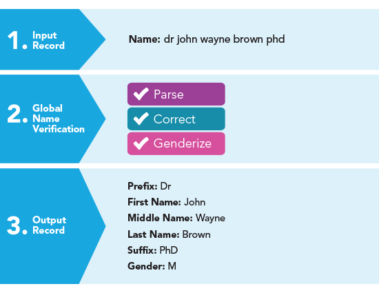 Name Verification & Gender Determination | Melissa UK