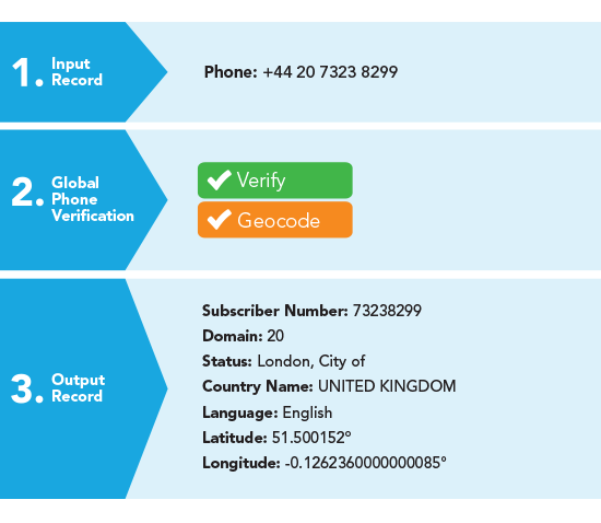 Phone Verification - How Global Phone Verification Works - United Kingdom